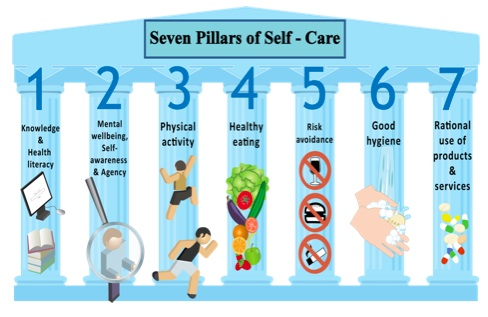 Seven Pillars of Self-Care